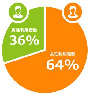 EPARK接骨・鍼灸自費施術の集客について 画像001