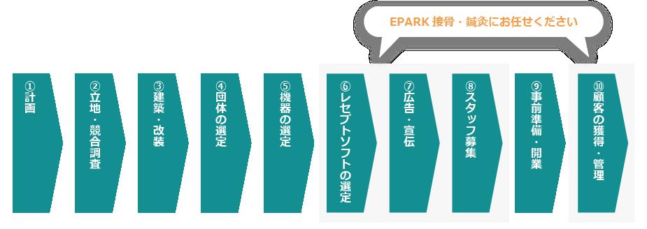 EPARK接骨・鍼灸が独立開業支援としてできること 画像001